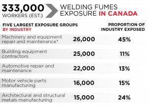 welding fumes exposure in canada